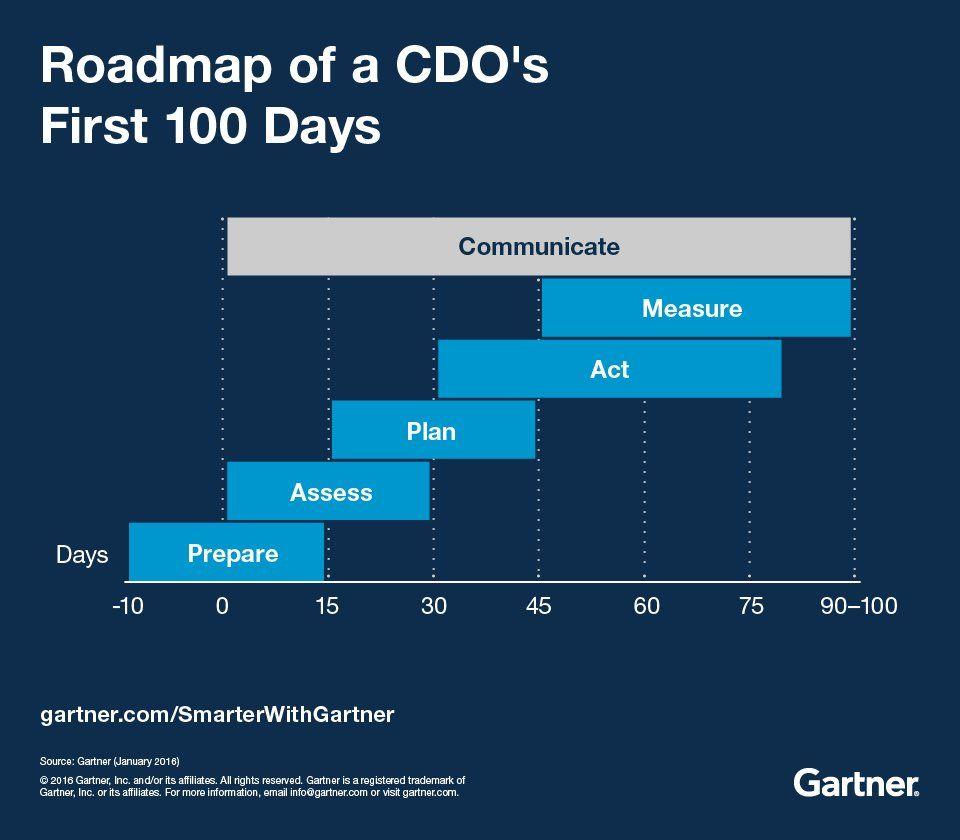 cdo-roadma-100days
